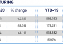 SMMT fears 'disturbing times' ahead after 44.6% August car manufacturing decline